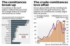 Middle East Oil Prices Chart Higher Oil Prices May Not Amount To Higher Remittances This Time