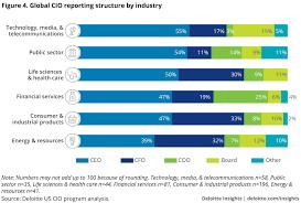 Trends In Cio Reporting Structure Deloitte Insights