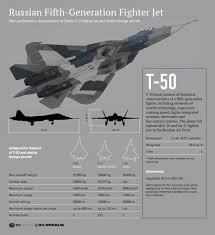 With the U.S. F-35 Grounded, Putin's New Jet Beats Us Hands-Down ...