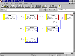 Pert Chart Software Project Management Pert Chart Expert Pert Charts Network Diagrams