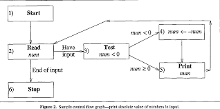 Design Of Experiments Software Testing Applying Design Of Experiments To Software Testing