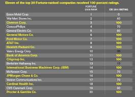 top gay friendly and gay unfriendly us companies gay  iii hrc ratings of the top 20 fortune ranked companies