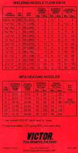 Tip Chart Victor Cutting Torch Tips Tip Chart Welding At Awesome