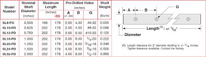 Linear Tolerance Chart Sl Pd Series Class L Pre Drilled Linear Shafts Lintech
