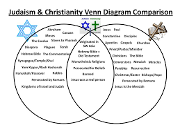 Buddhism And Christianity Venn Diagram Judaism Christianity And Islam Venn Diagram Wiring Diagrams