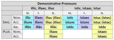 Demonstrative Pronouns Paradigms Dickinson College