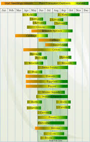 Planting Dates Chart Usda Zone 5 Gardening Indoor Vegetable Gardening