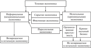 Понятие виды и формы теневой экономики Классификация видов теневой экономики