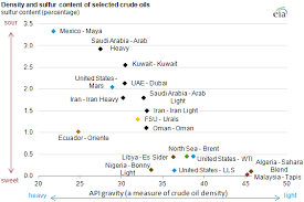 Azeri Light Price Chart Crude Oils Have Different Quality Characteristics Today In