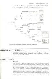 Organic Flow Chart Example Farming Flowchart Chemistry 2