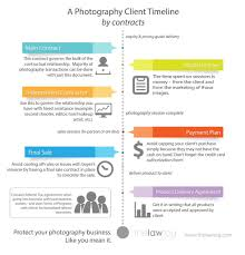 when to use photography contracts timeline for when to use photography contracts