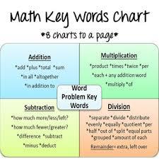 Math Operations Key Words Chart Math Key Words Chart