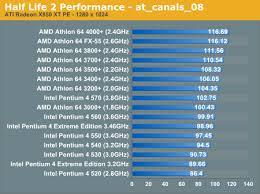 Amd Vs Intel Performance Half Life 2 Cpu Performance