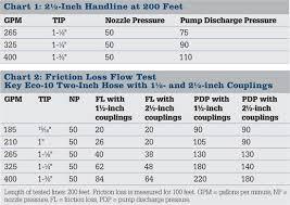 Hose Flow Chart Nozzle Flow Chart Midrange Assault Nozzle With Pistol Grip