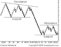 Crude Oil Renko Chart Are You Utilizing The Benefits Of Renko Charts For Ninjatrader