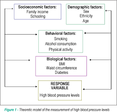 Prevalence Of High Blood Pressure Levels And Associated