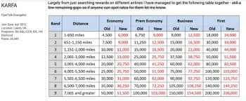 Avios Flight Reward Chart How To Earn And Use British Airways Avios Points Extra