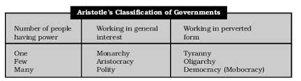 Aristotle Government Chart Forms Of Government According To Aristotle Careerjob2013