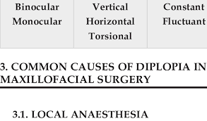 main types of diplopia 3 main types