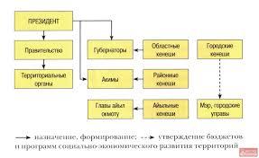 Судебная власть Кыргызской Республики Информационный портал о  Структура исполнительной власти и местное самоуправление в Кыргызской Республике