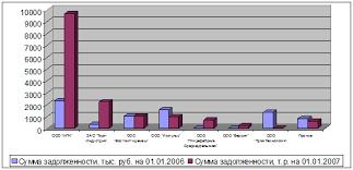 Дипломная работа Учет анализ и аудит дебиторской задолженности Задолженность крупнейших покупателей на 01 01 2006 и на 01 01 2007