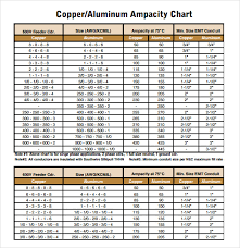 Conductor Fill Chart Free 9 Sample Conduit Fill Charts In Pdf Word
