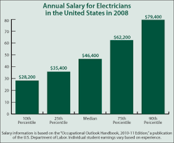 Industrial Electrician Salary Continuing Education Center