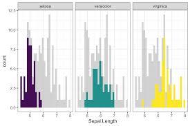 Rstudio Ggplot Bar Chart Gghighlight Easy Way To Highlight A Ggplot In R Datanovia