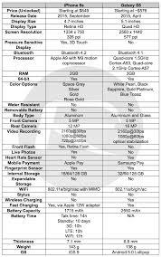 iphone 6s specs vs iphone