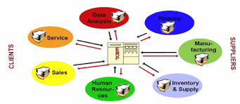 What Is Erp Enterprise Resource Planning Software Erp