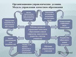 Презентация на тему ОРГАНИЗАЦИЯ ДЕЯТЕЛЬНОСТИ ПЕДАГОГИЧЕСКОГО  10 Организационно управленческие условия Модель управления качеством