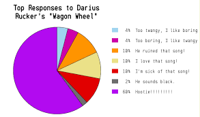 Farce The Music Highly Accurate Country Music Pie Charts