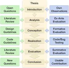 Scientific Writing In Scientific Writing Mind The Arrows Organizing Creativity