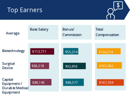 Salary Report 2018 Medical Device Sales Salary Report Medical Sales Careers