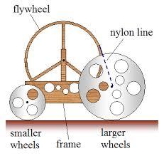 mousetrap car physics mousetrap car physics figure 1