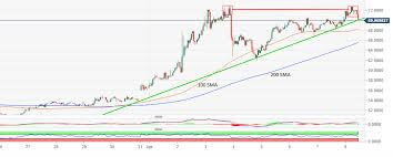 Monero Market Overview Xmr Usd Trims Gains In The Wake Of A