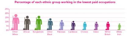 Ethnic Groups In The Uk Six Things About How Poverty Affects Different Ethnic Groups