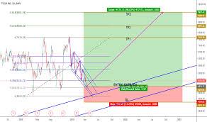 Tsla Stock Price And Chart Bmv Tsla Tradingview