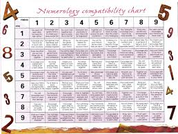 Friendship Compatibility Birth Chart Numerology Compatibility Chart Friendship Numbers