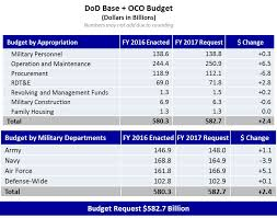 Department Of Defense Dod Releases Fiscal Year 2017