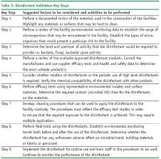 Disinfectant Validation European Pharmaceutical Review