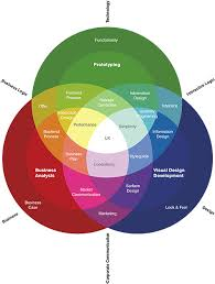 User Experience Venn Diagram Starting Out In Ux What It Actually Means When You Say That Youll