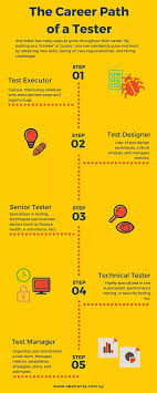 what is the salary for a software quality assurance analyst quora the career path of a software tester an infographic