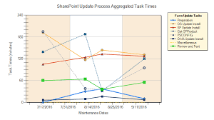 Pie Chart Sharepoint 2013 Sharepoint 2013 How To Connect A Filter To A Chart Web Part