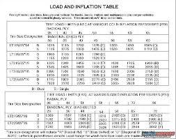 Firestone Tire Pressure Chart Firestone Tractor Tyre Pressure Chart