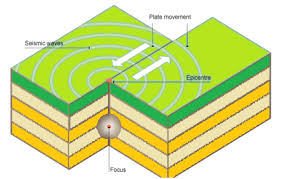 important geophysical phenomena  earthquakes  tsunami  volcanic    diagram of earth quake earthquake diagram