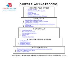 resume career goal cover letter resume samples resume career goal rsum cover letter examples usf career services career path plan career path planning