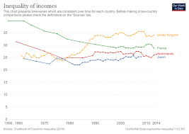 Inequality Chart Income Inequality Our World In Data