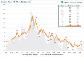 Fed Interest Rate History Chart Lance Roberts Blog One Trick Pony The Fed Is Pushing On A