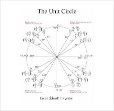 Unit Circle Chart Filled In 65 Cogent Pie Circle Chart Trig